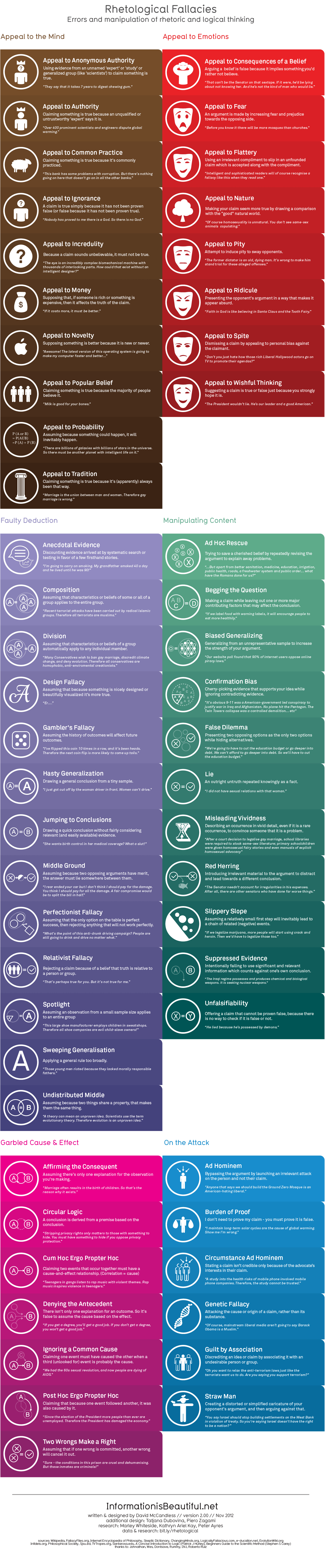 Logical Fallacies Infographic - Mental Antivirus